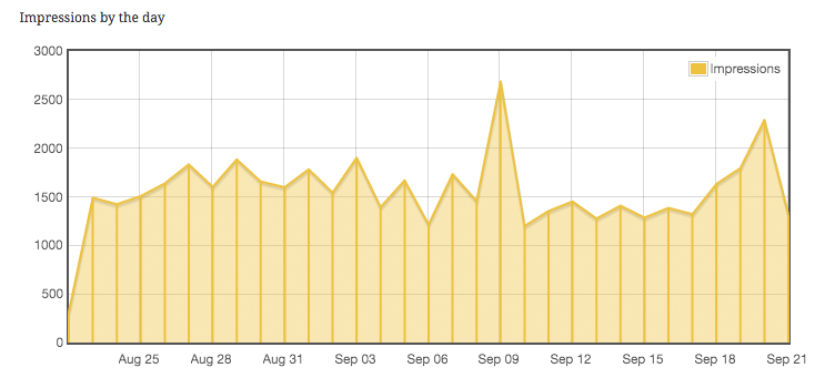 Impressions graph